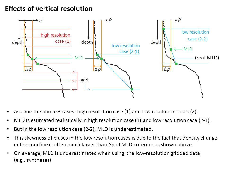 Effects of vertical resolution Assume the above 3 cases: high resolution case (1) and low resolution cases (2).