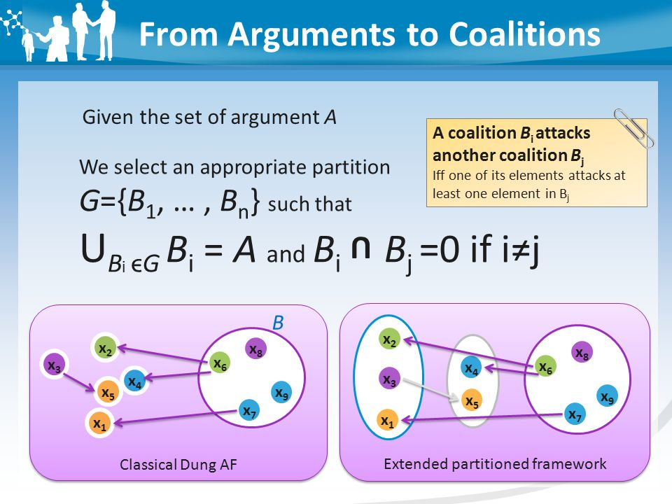 From Arguments to Coalitions Given the set of argument A We select an appropriate partition G={B 1, …, B n } such that U B i ϵG B i = A and B i B j =0 if i≠j U A coalition B i attacks another coalition B j Iff one of its elements attacks at least one element in B j x4x4 x2x2 x1x1 x3x3 B x7x7 x6x6 x5x5 x8x8 x9x9 Classical Dung AF x4x4 x2x2 x1x1 x3x3 x7x7 x6x6 x5x5 x8x8 x9x9 Extended partitioned framework