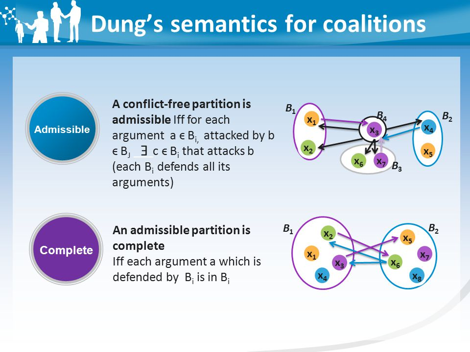 Dung's semantics for coalitions Admissible Complete An admissible partition is complete Iff each argument a which is defended by B i is in B i A conflict-free partition is admissible Iff for each argument a ϵ B i, attacked by b ϵ B J ___c ϵ B i that attacks b (each B i defends all its arguments) E x2x2 x1x1 x3x3 x5x5 x6x6 x7x7 x4x4 B1B1 B2B2 B3B3 B4B4 x8x8 x2x2 x1x1 x3x3 x5x5 x6x6 x7x7 x4x4 B1B1 B2B2