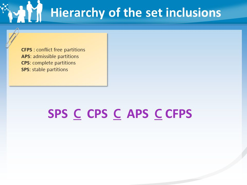 Hierarchy of the set inclusions CFPS : conflict free partitions APS: admissible partitions CPS: complete partitions SPS: stable partitions SPS C CPS C APS C CFPS