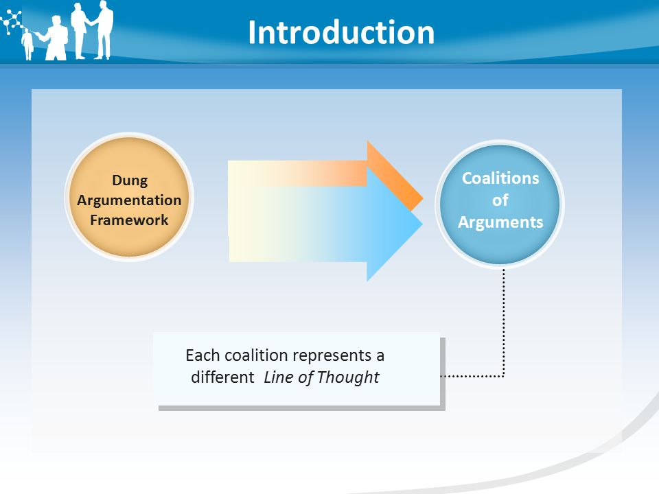 Introduction Dung Argumentation Framework Coalitions of Arguments Each coalition represents a different Line of Thought