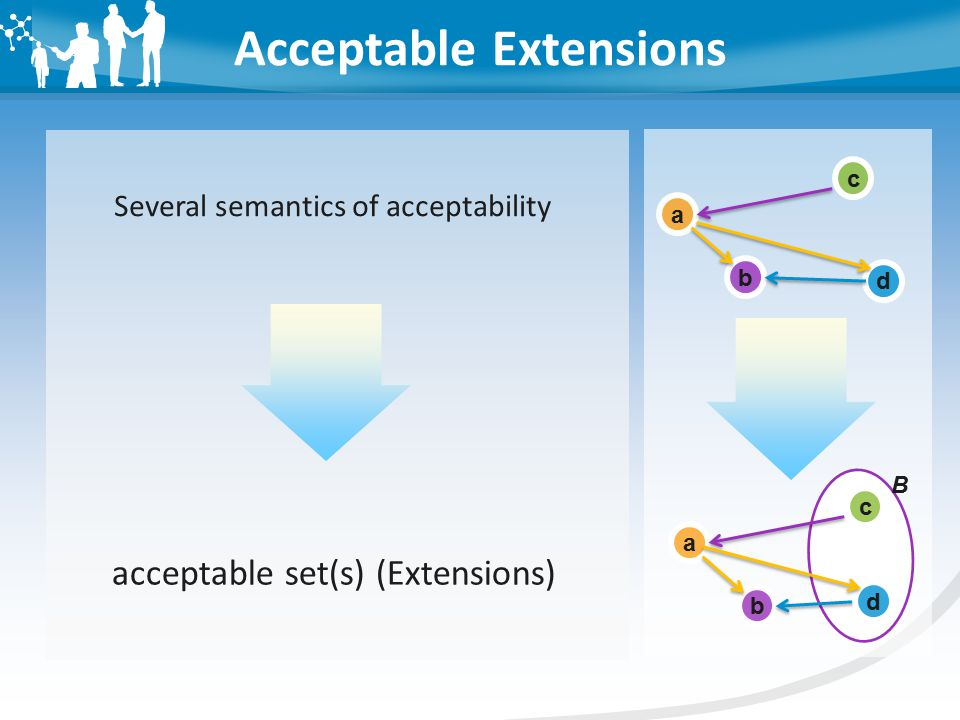Acceptable Extensions Several semantics of acceptability acceptable set(s) (Extensions) d c a b a b d c B