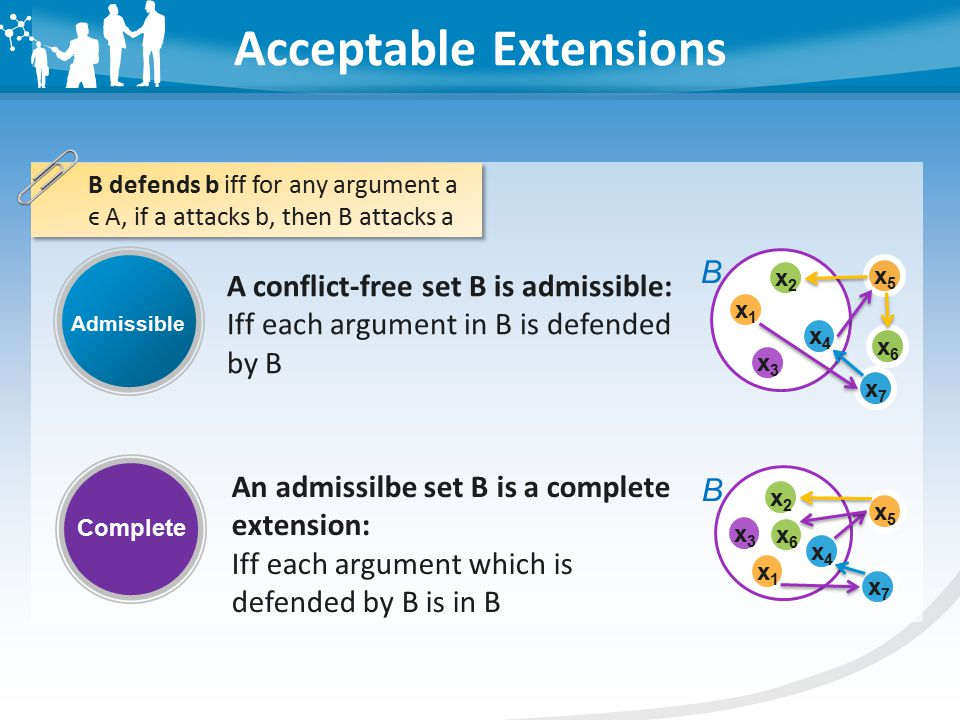 Acceptable Extensions A conflict-free set B is admissible: Iff each argument in B is defended by B Admissible Complete An admissilbe set B is a complete extension: Iff each argument which is defended by B is in B x4x4 x2x2 x1x1 x3x3 B x7x7 x6x6 x5x5 x4x4 x2x2 x1x1 x3x3 B x7x7 x6x6 x5x5 B defends b iff for any argument a ϵ A, if a attacks b, then B attacks a