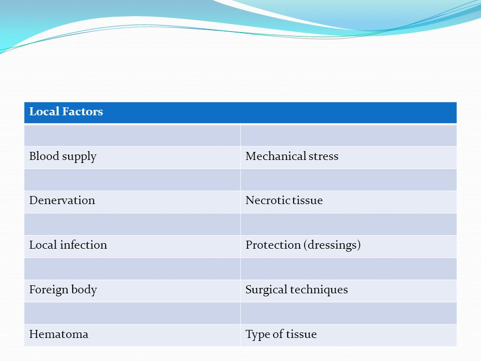 Local Factors Blood supplyMechanical stress DenervationNecrotic tissue Local infectionProtection (dressings) Foreign bodySurgical techniques HematomaT