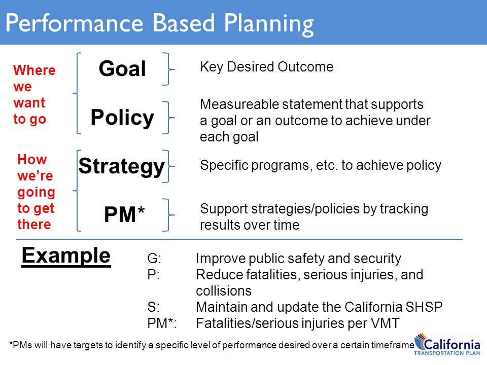 Goal Policy PM* Strategy Specific programs, etc. to achieve policy Measureable statement that supports a goal or an outcome to achieve under each goal