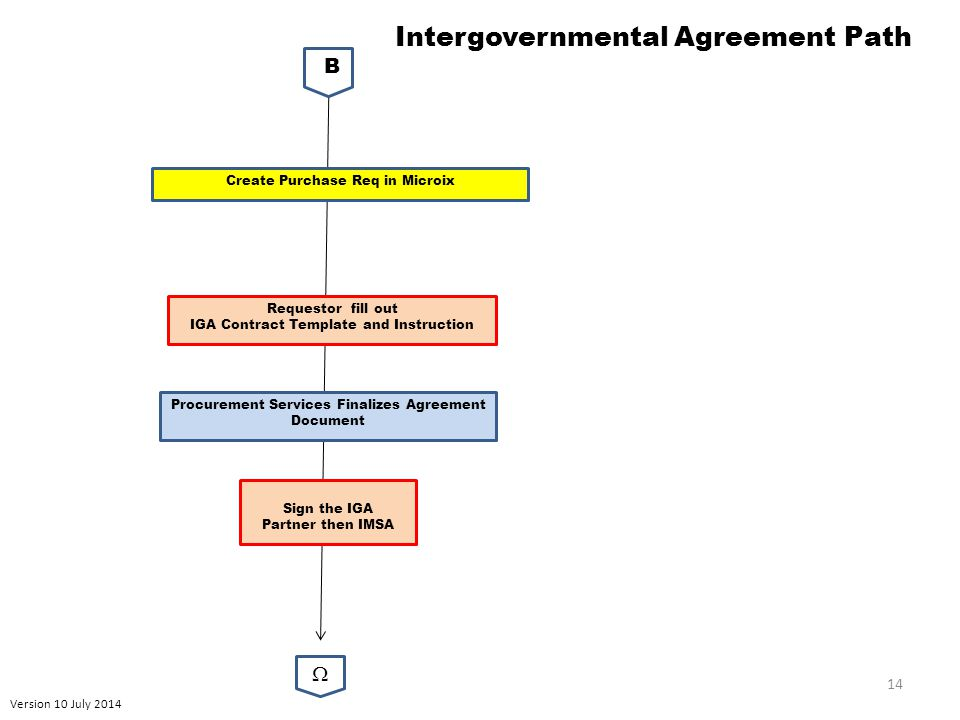 Version 10 July 2014 14 Intergovernmental Agreement Path B  Create Purchase Req in Microix Sign the IGA Partner then IMSA Requestor fill out IGA Contract Template and Instruction Procurement Services Finalizes Agreement Document