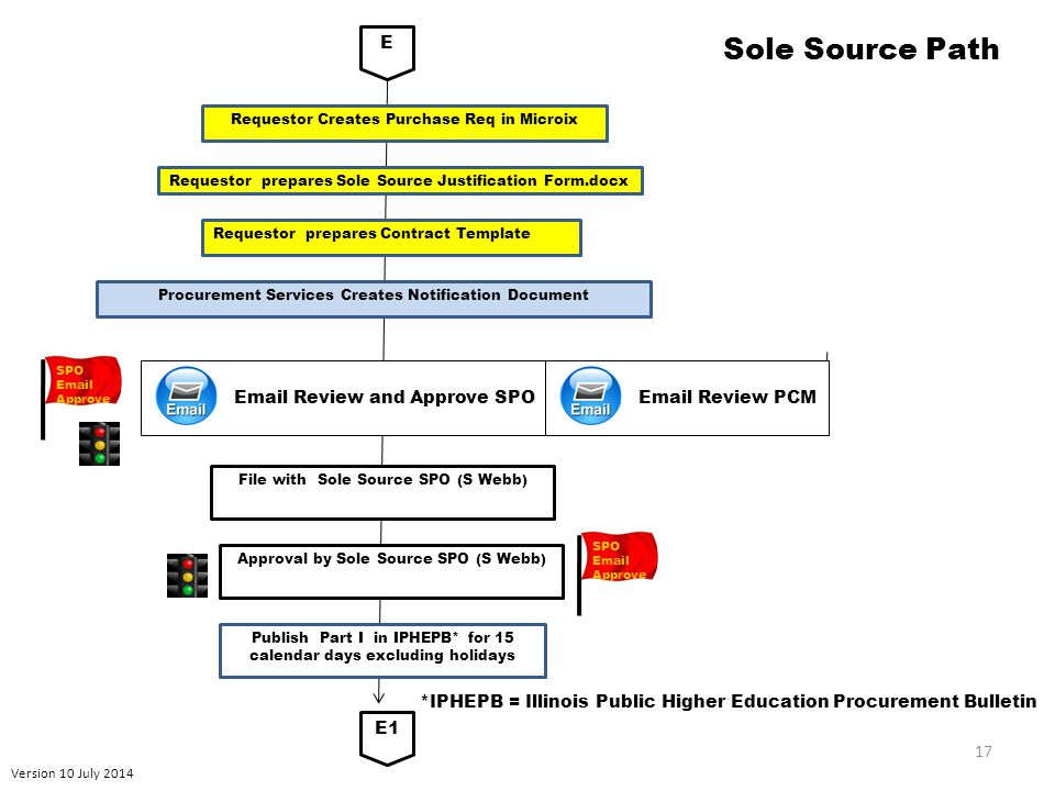 Version 10 July 2014 17 Sole Source Path E Requestor prepares Sole Source Justification Form.docx E1 Publish Part I in IPHEPB* for 15 calendar days excluding holidays File with Sole Source SPO (S Webb) Procurement Services Creates Notification Document *IPHEPB = Illinois Public Higher Education Procurement Bulletin Requestor Creates Purchase Req in Microix Requestor prepares Contract Template Email Review and Approve SPO Email Review PCM SPO Email Approve Approval by Sole Source SPO (S Webb) SPO Email Approve