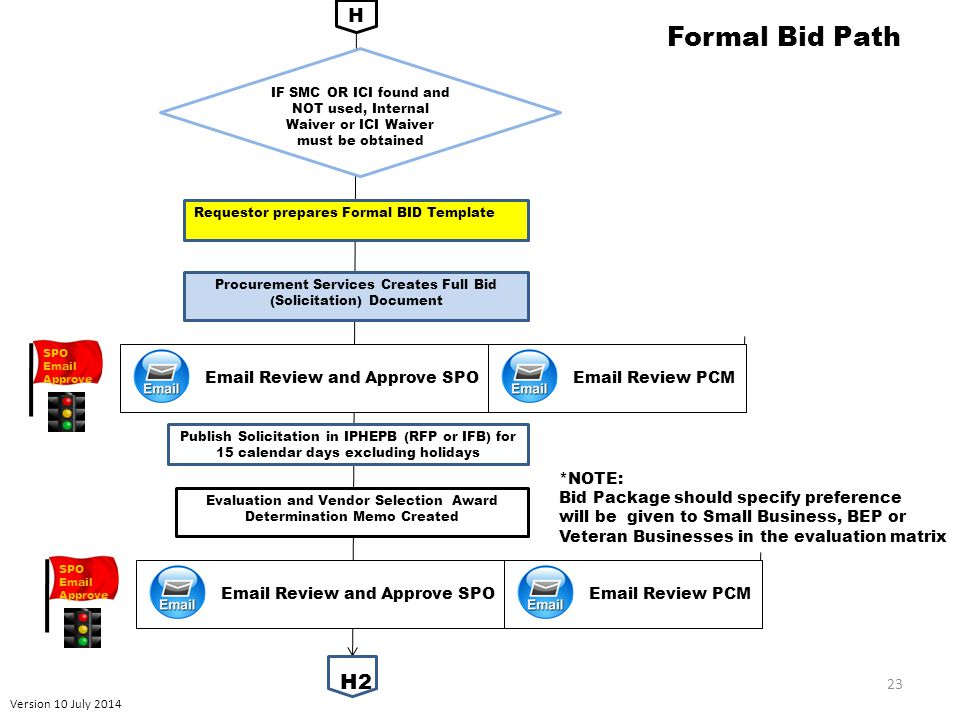 Version 10 July 2014 23 Formal Bid Path Publish Solicitation in IPHEPB (RFP or IFB) for 15 calendar days excluding holidays H2 H Evaluation and Vendor Selection Award Determination Memo Created Requestor prepares Formal BID Template Procurement Services Creates Full Bid (Solicitation) Document *NOTE: Bid Package should specify preference will be given to Small Business, BEP or Veteran Businesses in the evaluation matrix IF SMC OR ICI found and NOT used, Internal Waiver or ICI Waiver must be obtained Email Review and Approve SPO Email Review PCM SPO Email Approve Email Review and Approve SPO Email Review PCM SPO Email Approve