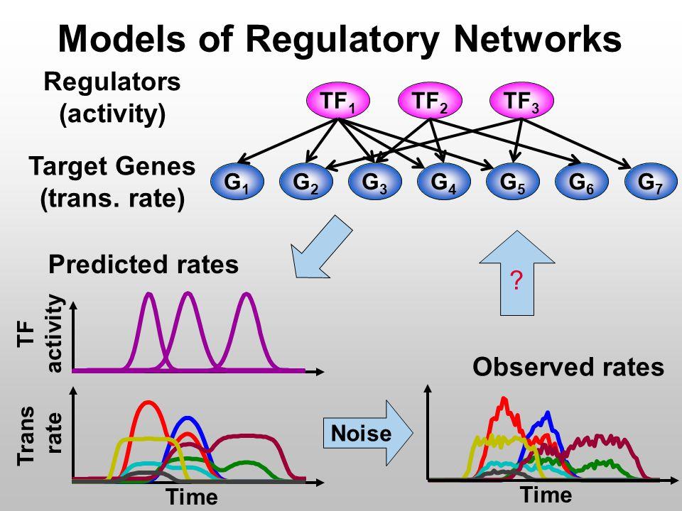 Models of Regulatory Networks Regulators (activity) Target Genes (trans.
