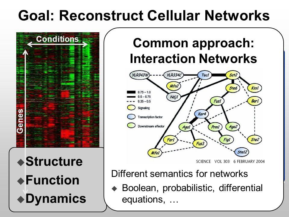 Goal: Reconstruct Cellular Networks Biocarta.
