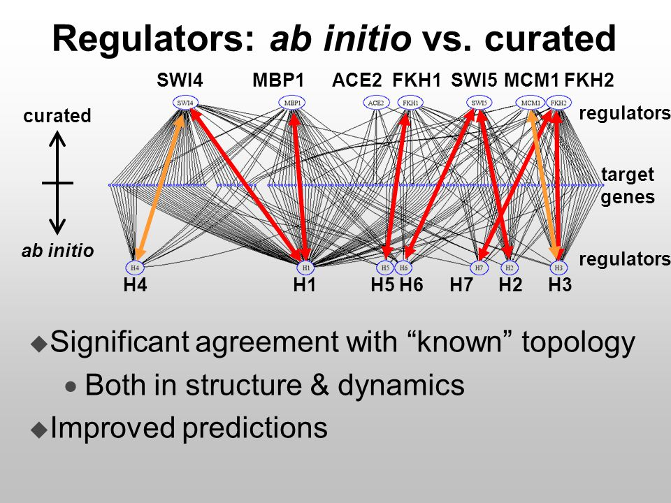 curated ab initio target genes regulators u Significant agreement with known topology  Both in structure & dynamics u Improved predictions Regulators: ab initio vs.