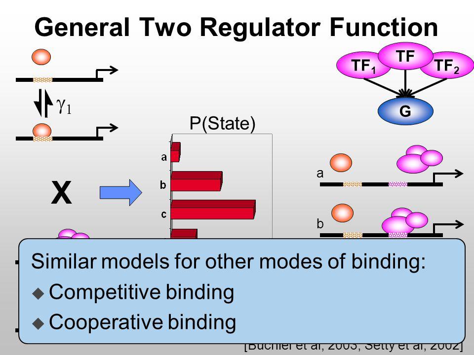 [Buchler et al, 2003; Setty et al, 2002] General Two Regulator Function TF 2 TF 1 G P(State) a b c d 11 X 22 G TF Similar models for other modes of binding: u Competitive binding u Cooperative binding
