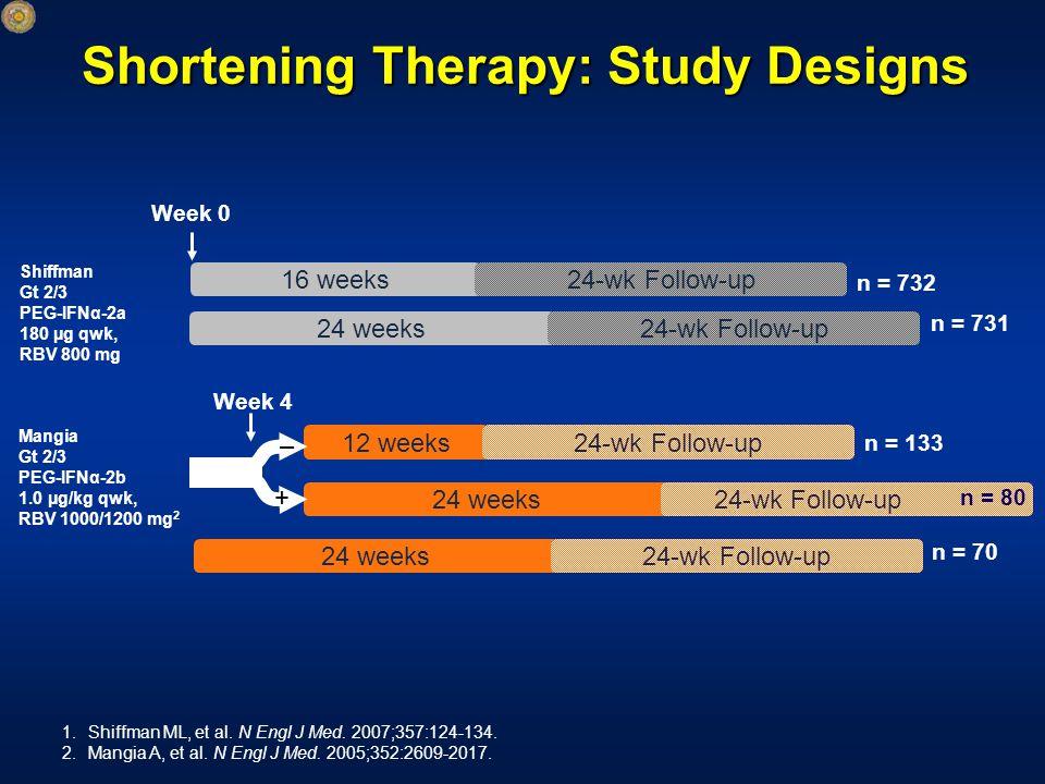 Shortening Therapy: Study Designs Week 0 Shiffman Gt 2/3 PEG-IFNα-2a 180 µg qwk, RBV 800 mg Mangia Gt 2/3 PEG-IFNα-2b 1.0 µg/kg qwk, RBV 1000/1200 mg 2 16 weeks 24 weeks 1.Shiffman ML, et al.