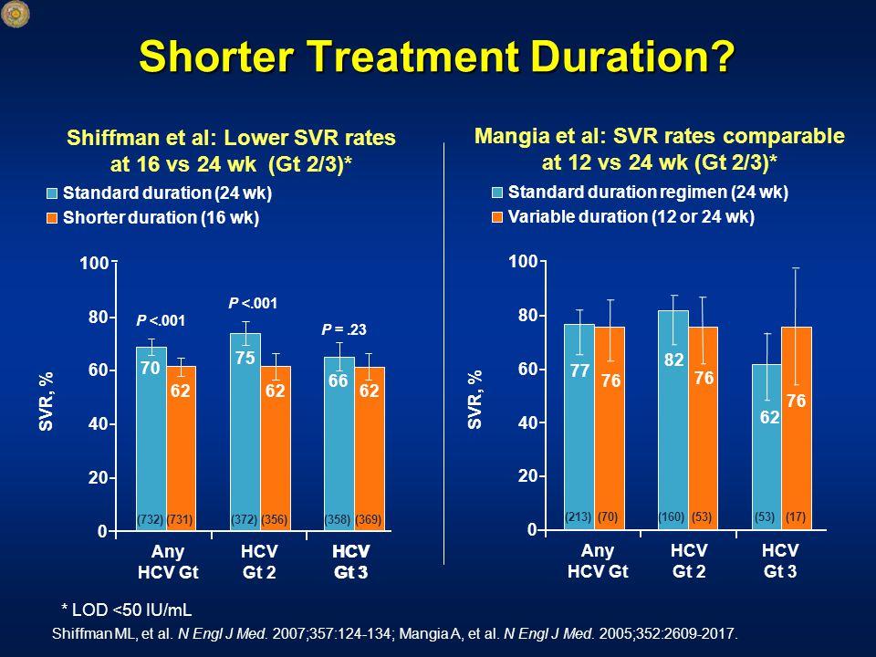 Shorter Treatment Duration. Shiffman ML, et al. N Engl J Med.