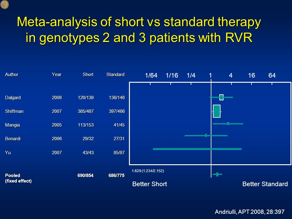 Meta-analysis of short vs standard therapy in genotypes 2 and 3 patients with RVR AuthorYearShortStandardDalgard2008120/139136/146 Shiffman2007385/487