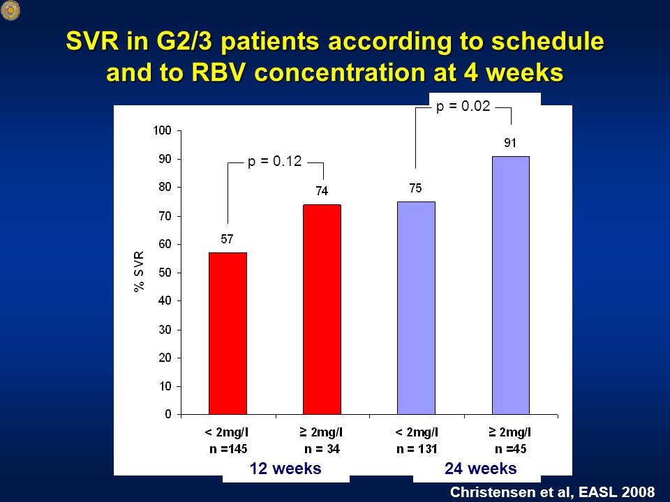 SVR in G2/3 patients according to schedule and to RBV concentration at 4 weeks p = 0.02 p = 0.12 12 weeks24 weeks Christensen et al, EASL 2008