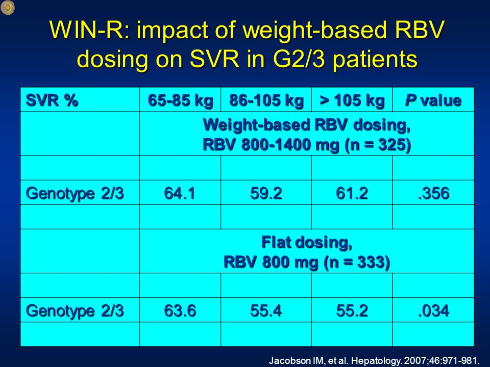 WIN-R: impact of weight-based RBV dosing on SVR in G2/3 patients SVR % 65-85 kg 86-105 kg > 105 kg P value Weight-based RBV dosing, RBV 800-1400 mg (n