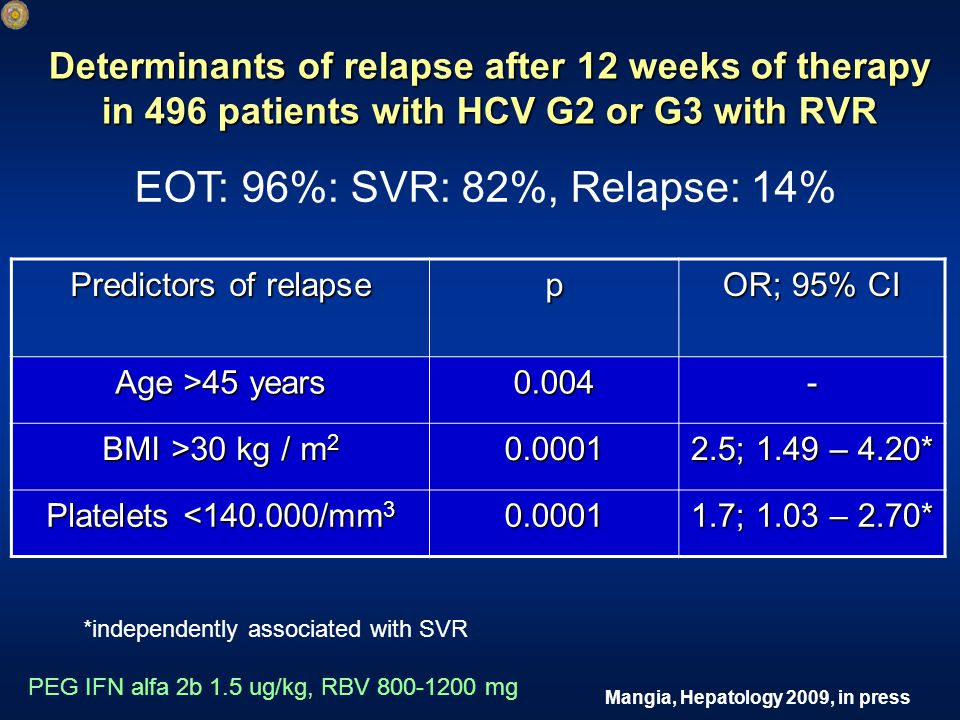 Mangia, Hepatology 2009, in press Determinants of relapse after 12 weeks of therapy in 496 patients with HCV G2 or G3 with RVR PEG IFN alfa 2b 1.5 ug/