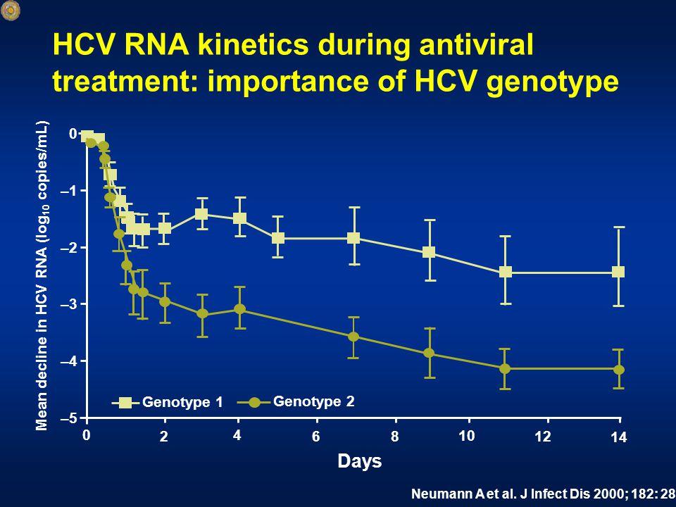 0 2 4 68 10 12 14 –5 –4 –3 –2 –1 0 Mean decline in HCV RNA (log 10 copies/mL) Days Genotype 2 Genotype 1 Neumann A et al.