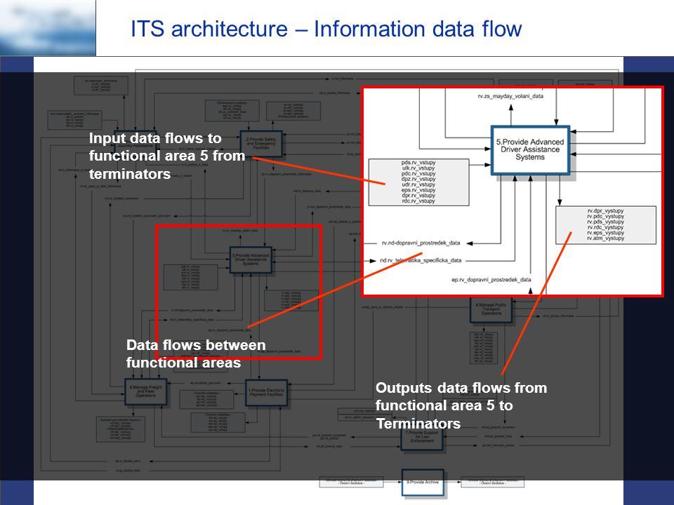 Czech Technical University in Prague - Faculty of Transportation Sciences Department of Control Engineering and Telematics ITS architecture – Information data flow Outputs data flows from functional area 5 to Terminators Input data flows to functional area 5 from terminators Data flows between functional areas