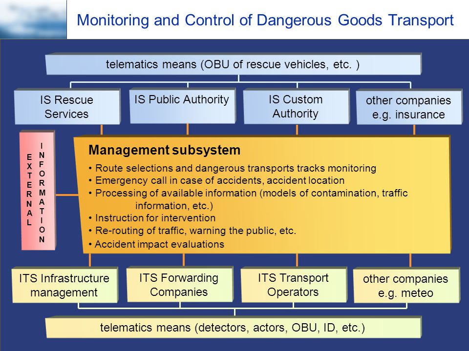Czech Technical University in Prague - Faculty of Transportation Sciences Department of Control Engineering and Telematics Monitoring and Control of Dangerous Goods Transport Management subsystem Route selections and dangerous transports tracks monitoring Emergency call in case of accidents, accident location Processing of available information (models of contamination, traffic information, etc.) Instruction for intervention Re-routing of traffic, warning the public, etc.