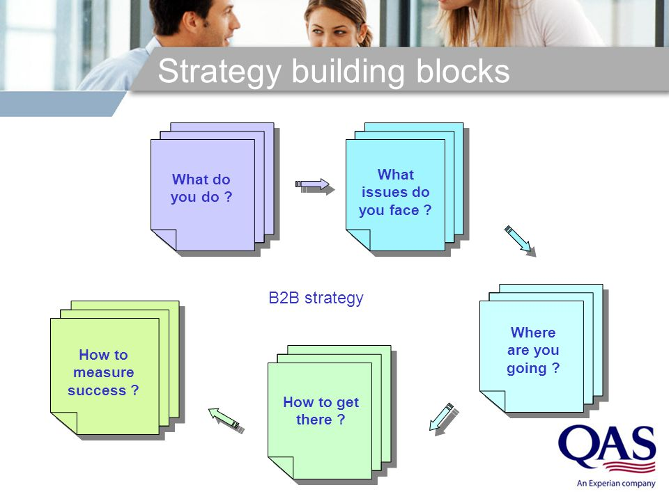 Strategy building blocks What do you do . Where are you going .