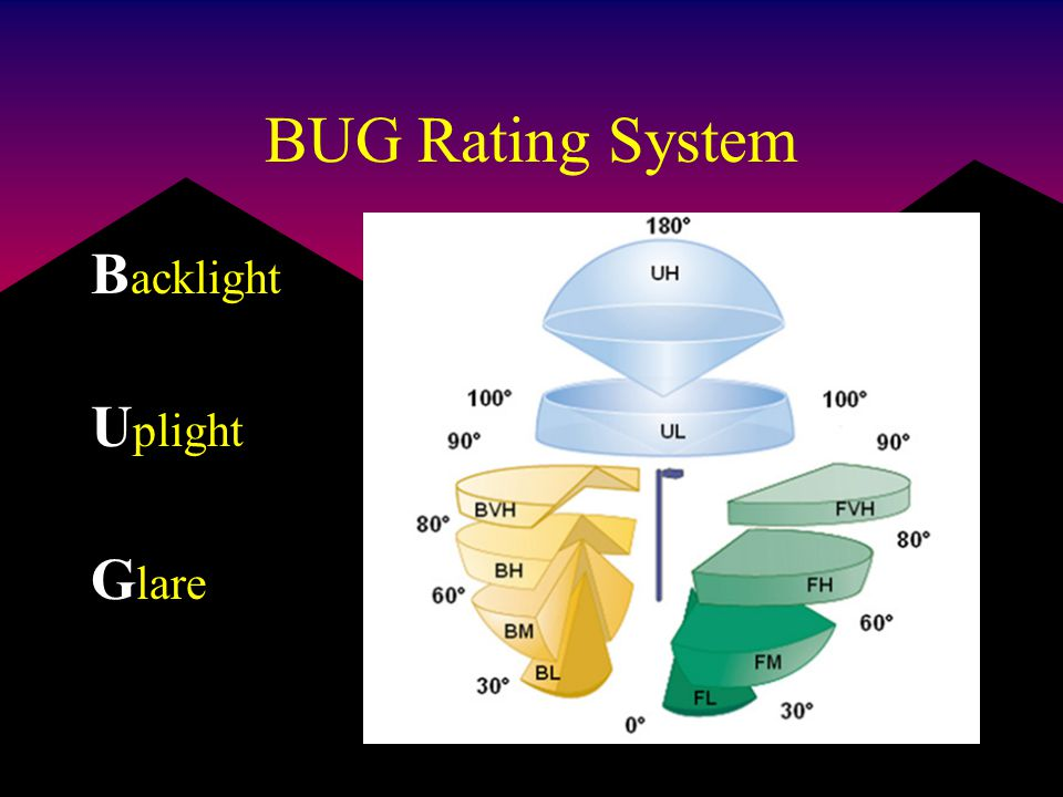 BUG Rating System B acklight U plight G lare