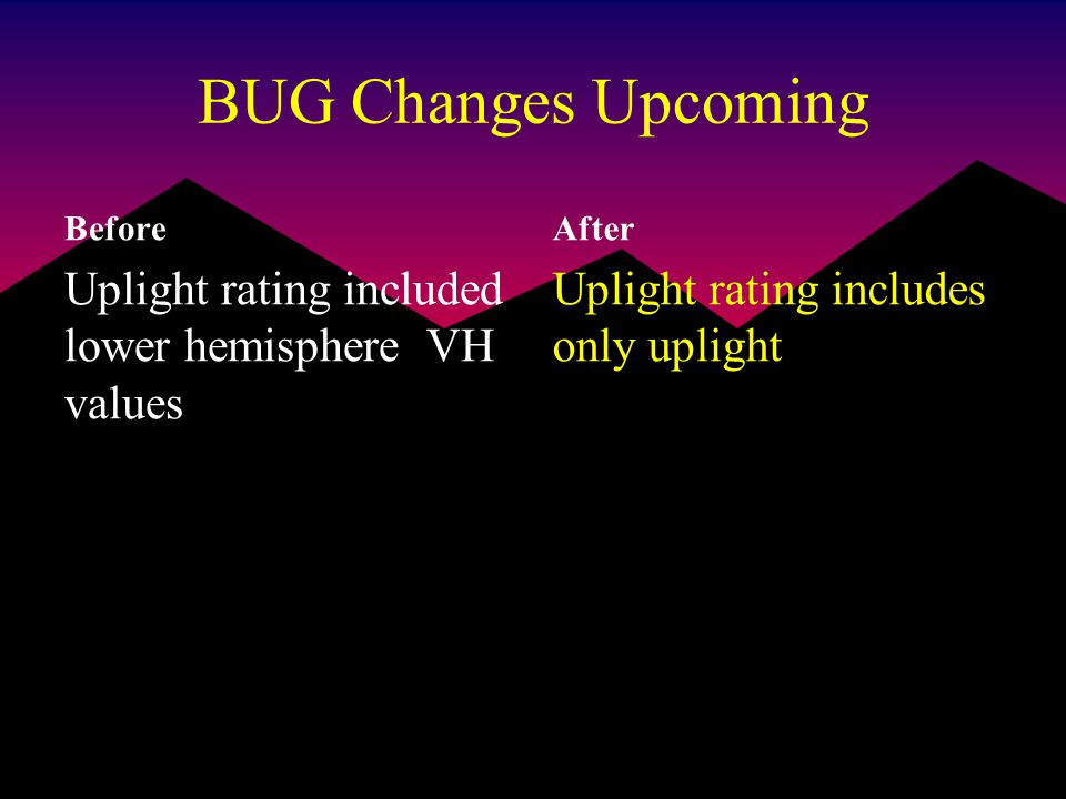 BUG Changes Upcoming Before Uplight rating included lower hemisphere VH values After Uplight rating includes only uplight