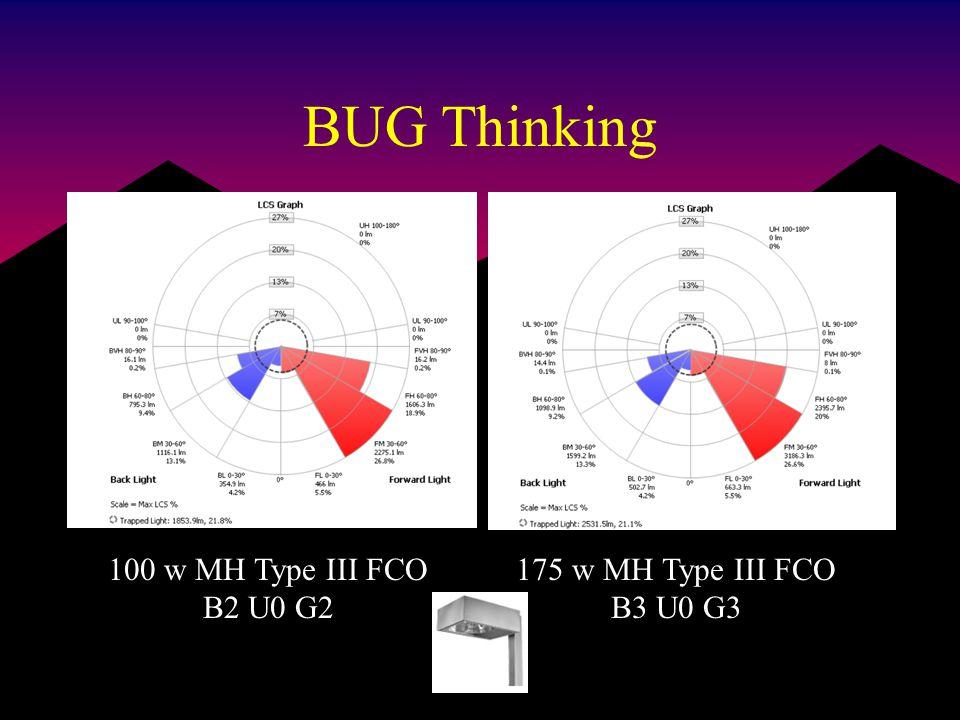BUG Thinking 100 w MH Type III FCO B2 U0 G2 175 w MH Type III FCO B3 U0 G3