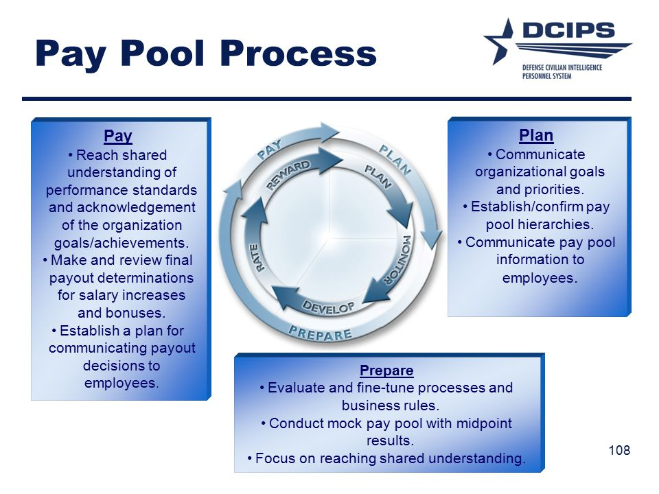Pay Pool Process Plan Communicate organizational goals and priorities.