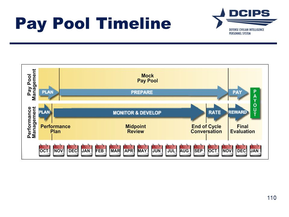 Pay Pool Timeline 110