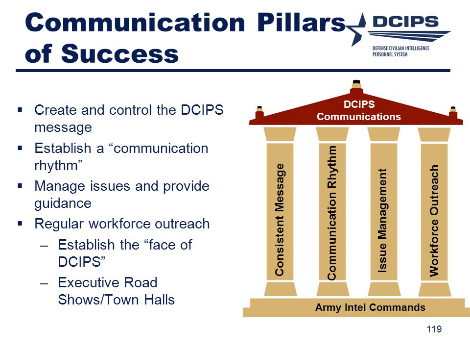 Communication Pillars of Success 119 Issue Management Communication Rhythm Consistent Message Workforce Outreach Army Intel Commands DCIPS Communications  Create and control the DCIPS message  Establish a communication rhythm  Manage issues and provide guidance  Regular workforce outreach –Establish the face of DCIPS –Executive Road Shows/Town Halls