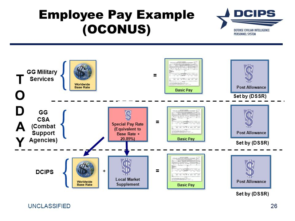 26UNCLASSIFIED Employee Pay Example (OCONUS) GG Military Services GG CSA (Combat Support Agencies) Set by (DSSR) DCIPS Set by (DSSR) = = = TODAYTODAY Special Pay Rate (Equivalent to Base Rate + 20.89%) Local Market Supplement Post Allowance Basic Pay
