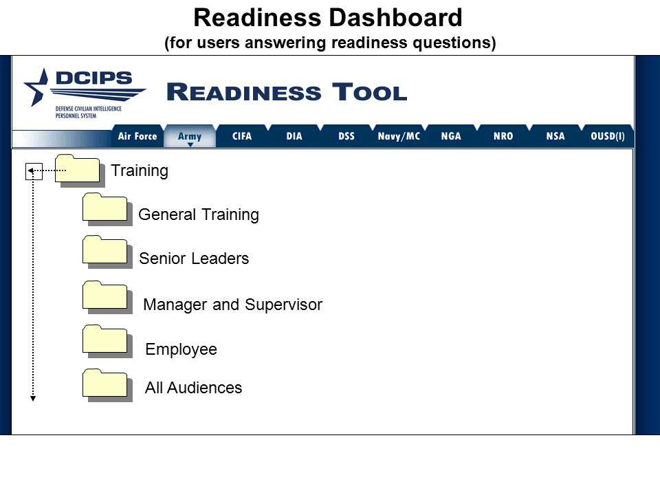 Readiness Dashboard (for users answering readiness questions) Strategic Planning Training General Training Senior Leaders Manager and Supervisor Employee All Audiences