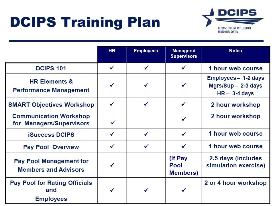 HREmployeesManagers/ Supervisors Notes DCIPS 101 1 hour web course HR Elements & Performance Management Employees – 1-2 days Mgrs/Sup – 2-3 days HR – 3-4 days SMART Objectives Workshop 2 hour workshop Communication Workshop for Managers/Supervisors 2 hour workshop iSuccess DCIPS 1 hour web course Pay Pool Overview 1 hour web course Pay Pool Management for Members and Advisors (If Pay Pool Members) 2.5 days (includes simulation exercise) Pay Pool for Rating Officials and Employees 2 or 4 hour workshop DCIPS Training Plan