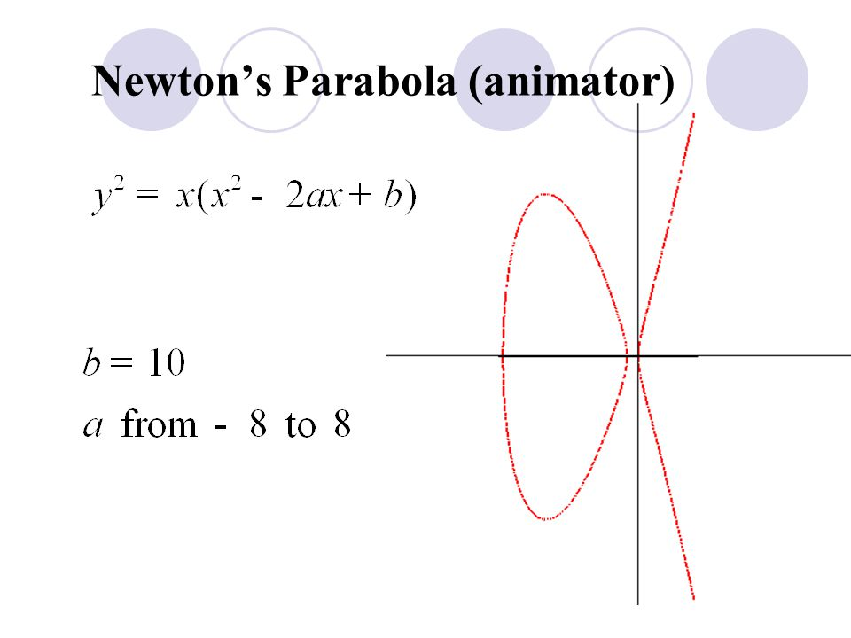 Newton's Parabola (animator)