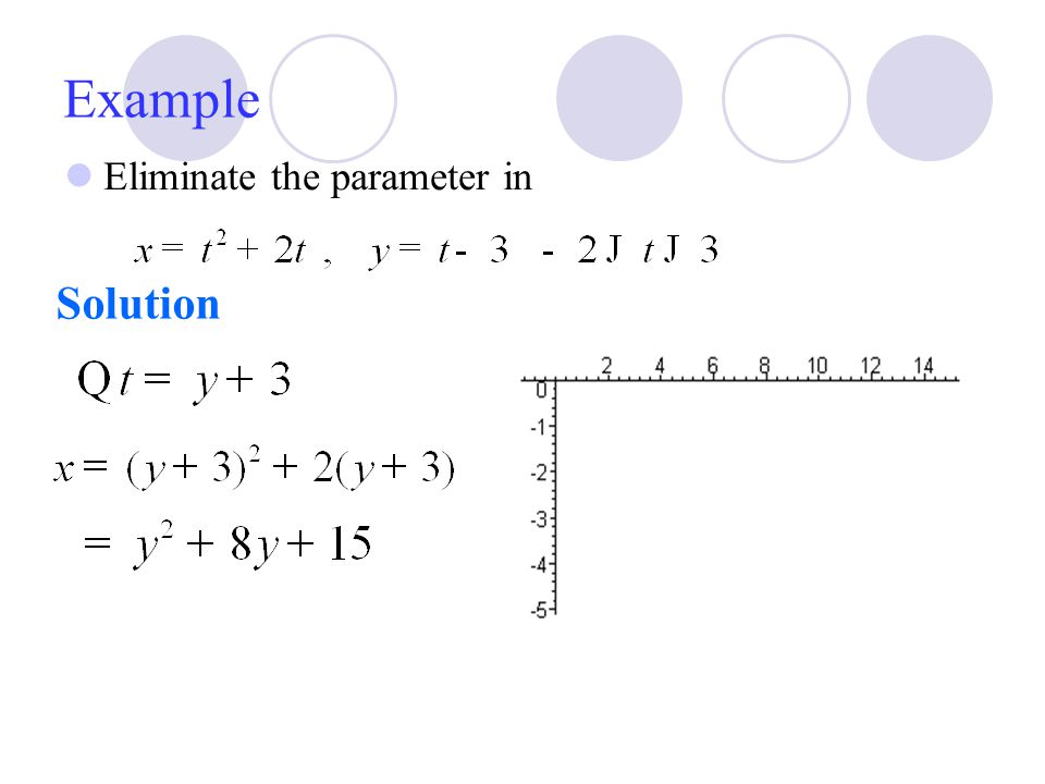 Example Eliminate the parameter in Solution