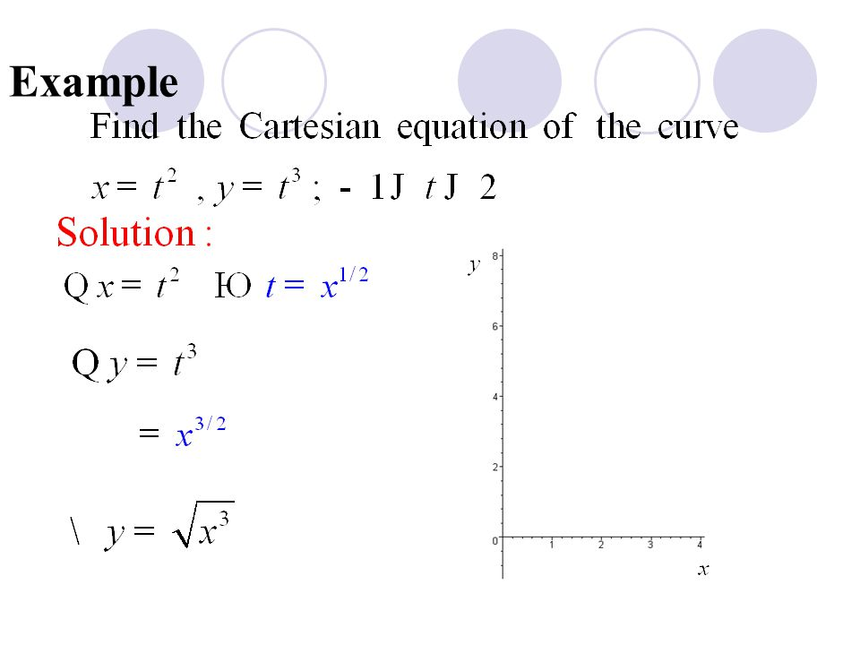 Differentiation for parametric curve Theorem