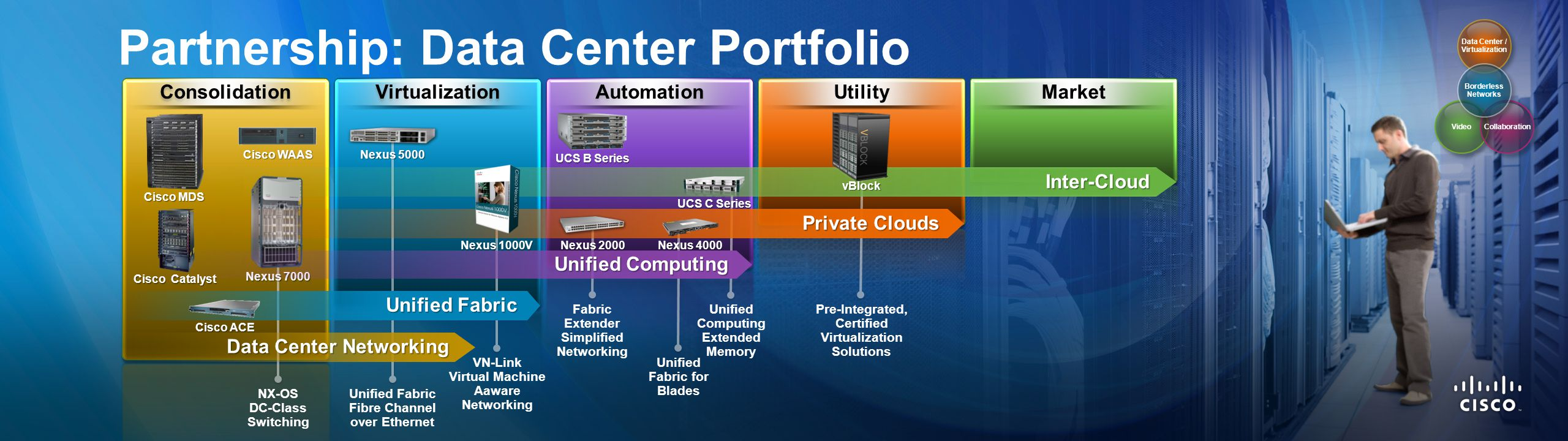 Consolidation Virtualization Automation Utility Market Partnership: Data Center Portfolio NX-OS DC-Class Switching Unified Fabric Fibre Channel over E