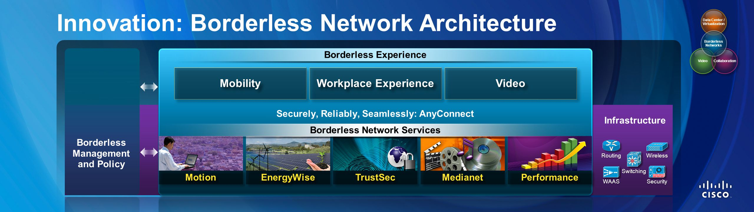 Innovation: Borderless Network Architecture Borderless Experience Performance Mobility Workplace Experience Video Switching Data Center / Virtualizati