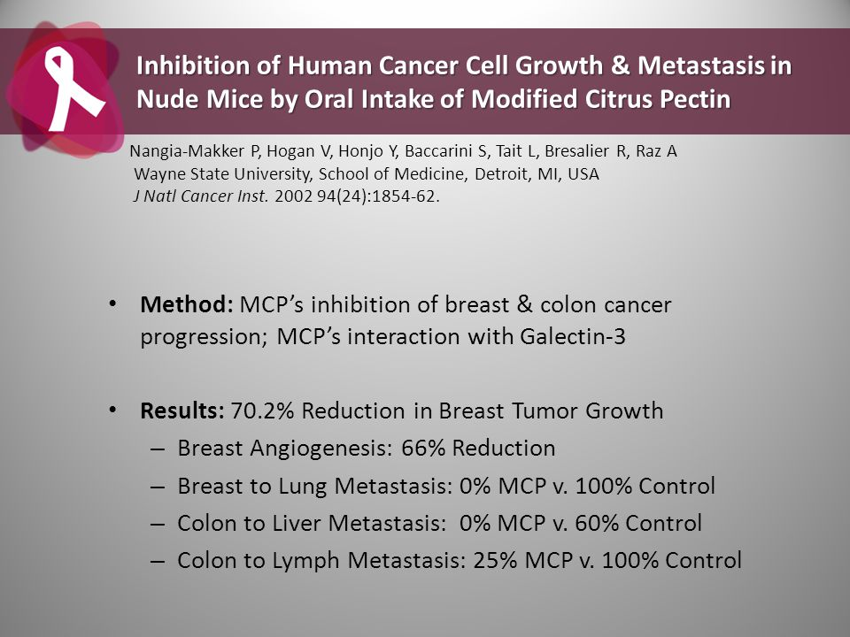 Method: MCP's inhibition of breast & colon cancer progression; MCP's interaction with Galectin-3 Results: 70.2% Reduction in Breast Tumor Growth – Bre
