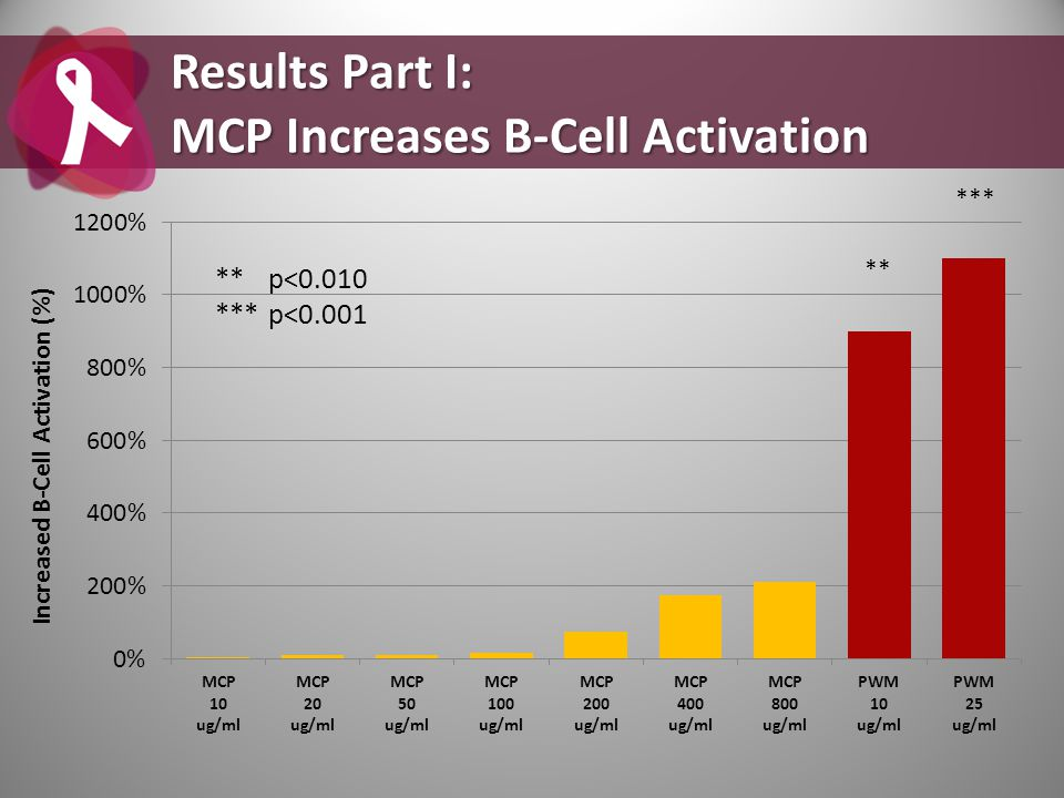 ** *** Results Part I: MCP Increases B-Cell Activation