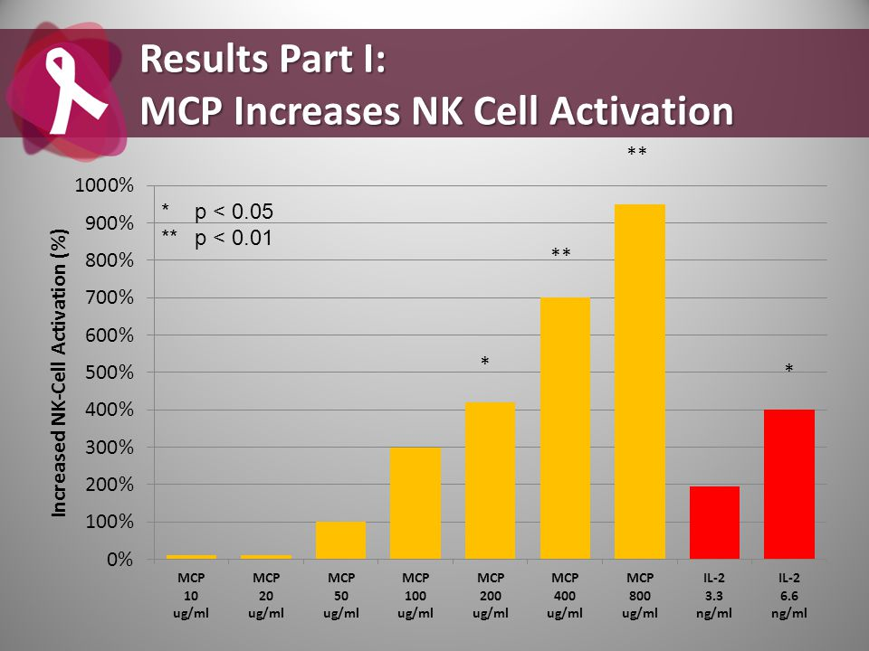 ** * * Results Part I: MCP Increases NK Cell Activation