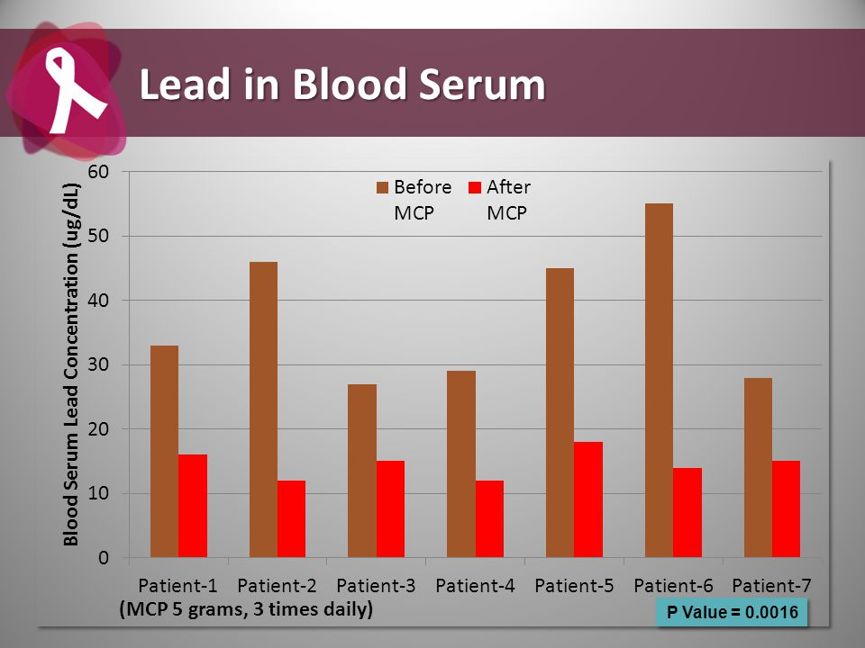 P Value = 0.0016 Lead in Blood Serum
