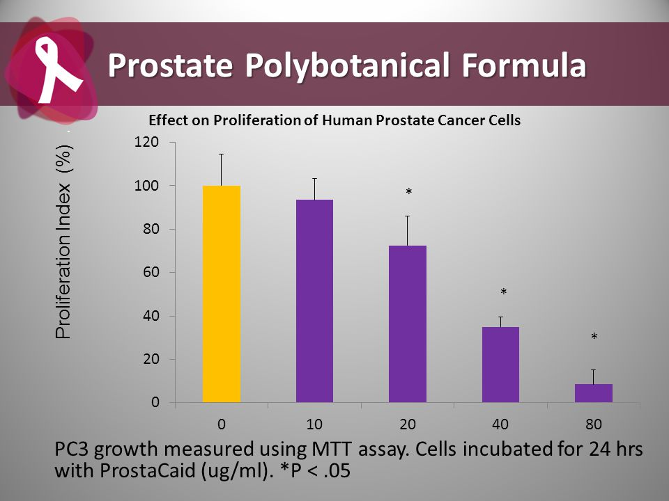 * * * PC3 growth measured using MTT assay. Cells incubated for 24 hrs with ProstaCaid (ug/ml). *P <.05 Prostate Polybotanical Formula Effect on Prolif