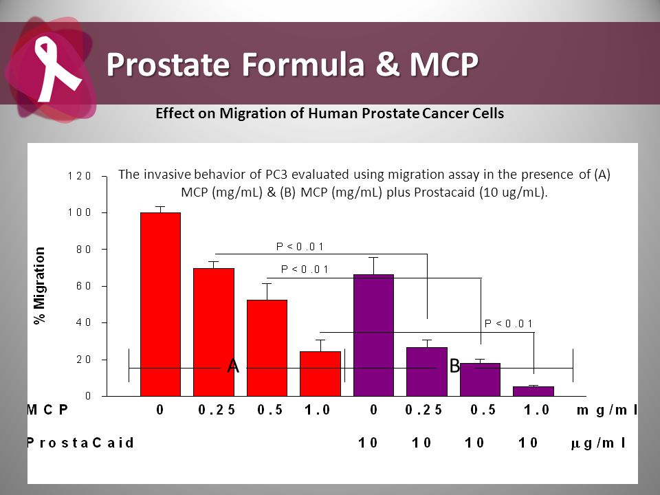 BA The invasive behavior of PC3 evaluated using migration assay in the presence of (A) MCP (mg/mL) & (B) MCP (mg/mL) plus Prostacaid (10 ug/mL). Prost