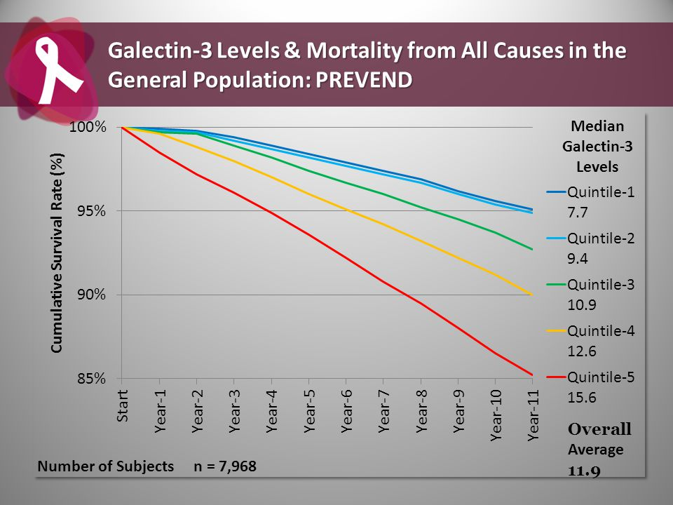 Overall Average 11.9 Galectin-3 Levels & Mortality from All Causes in the General Population: PREVEND