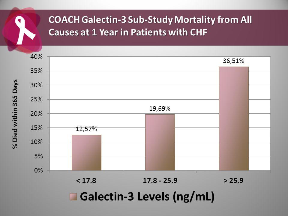 COACH Galectin-3 Sub-Study Mortality from All Causes at 1 Year in Patients with CHF