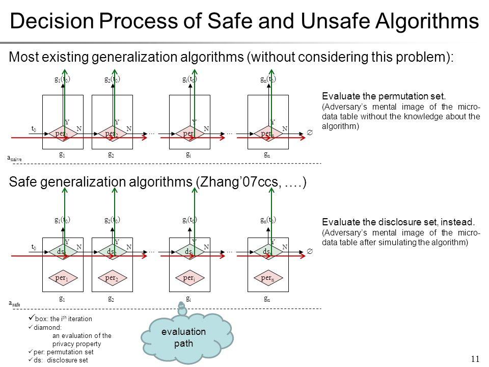 Decision Process of Safe and Unsafe Algorithms per 1 g1g1 g2g2 t0t0 g 1 (t 0 ) Y N per 2 g 2 (t 0 ) Y N gigi per i g i (t 0 ) Y N gngn per n g n (t 0 ) Y N...