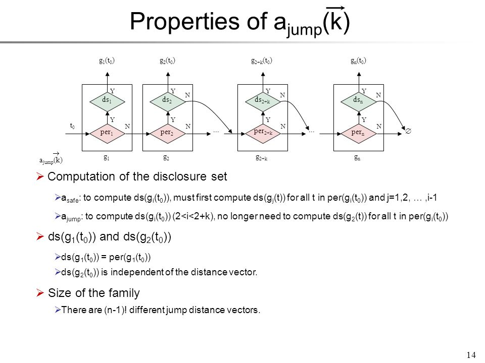 Properties of a jump (k) 14  Computation of the disclosure set  ds(g 1 (t 0 )) and ds(g 2 (t 0 ))  Size of the family  a safe : to compute ds(g i (t 0 )), must first compute ds(g j (t)) for all t in per(g i (t 0 )) and j=1,2, …,i-1 ds 1 per 1 g1g1 g2g2 t0t0 g 1 (t 0 ) Y N g 2 (t 0 ) N g 2+k g 2+k (t 0 ) N gngn g n (t 0 ) N...